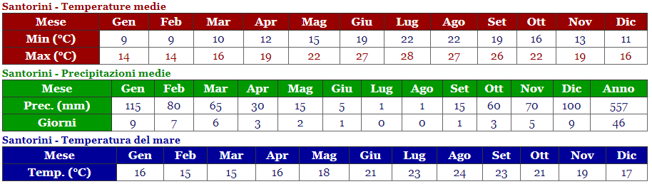 temperatura mesi santorini