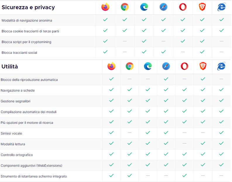 sicurezza privacy utility firefox